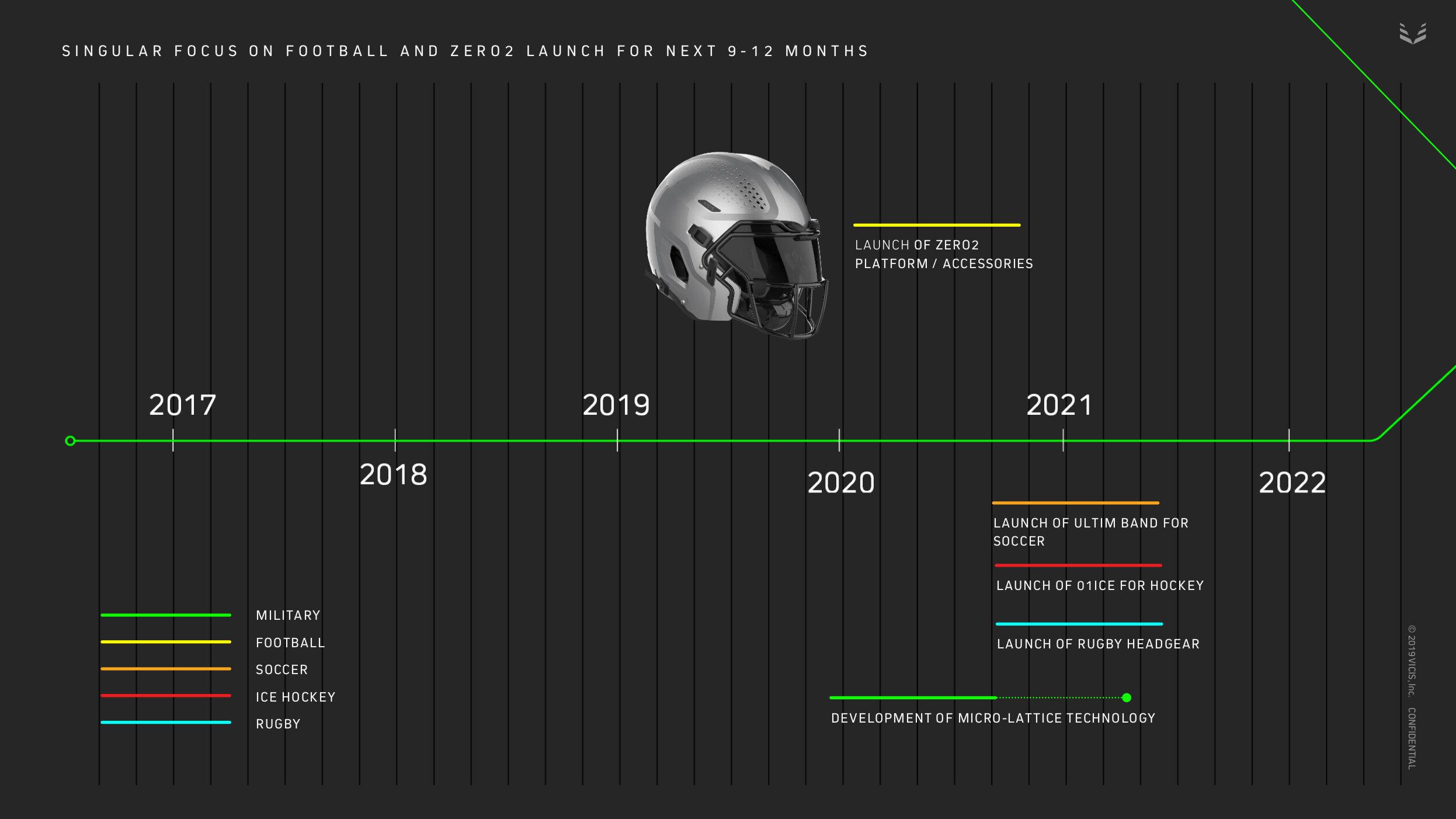 Market Entry Timeline.jpg