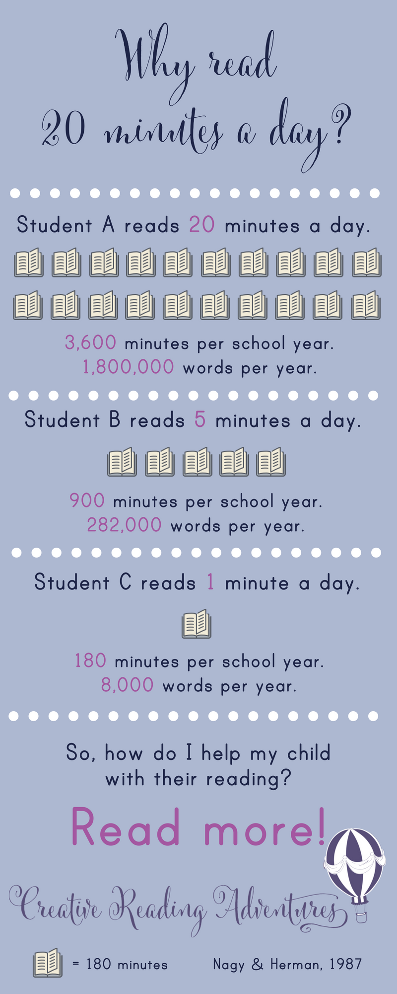 The amount of time your child spends reading each day directly correlates to the number of words your child is exposed to. Reading for only twenty minutes a day has huge effects on reading fluency and vocabulary. Click through to discover ways in which to sneak more reading time in each day.