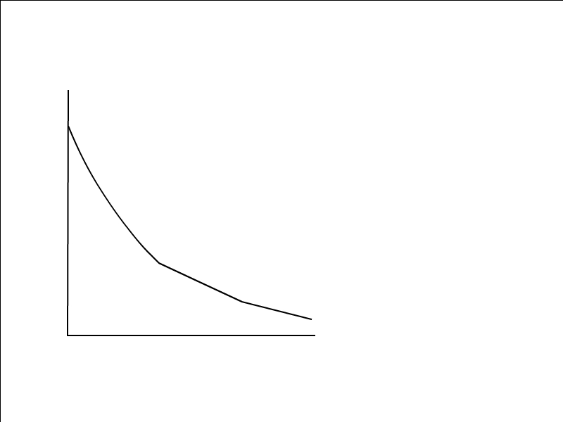 Error rate versus time