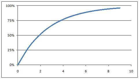 Half Life Graph