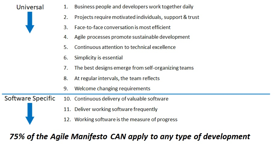 Figure 1: Agile Manifesto – Not Just for Software