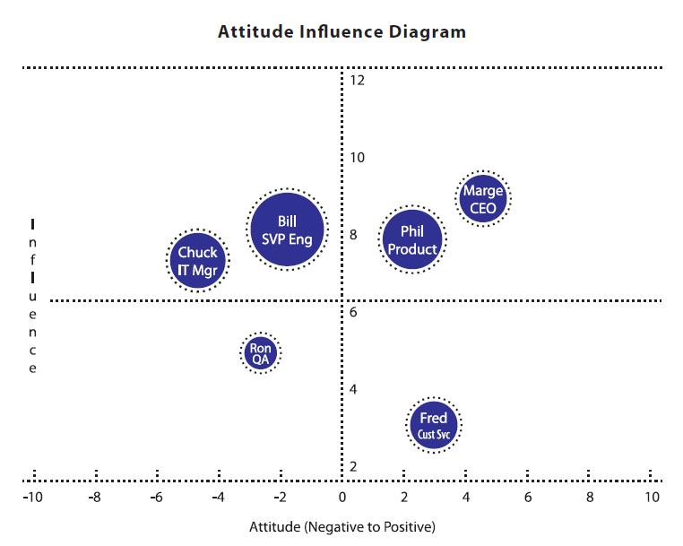 attitude_influenceII-300x216