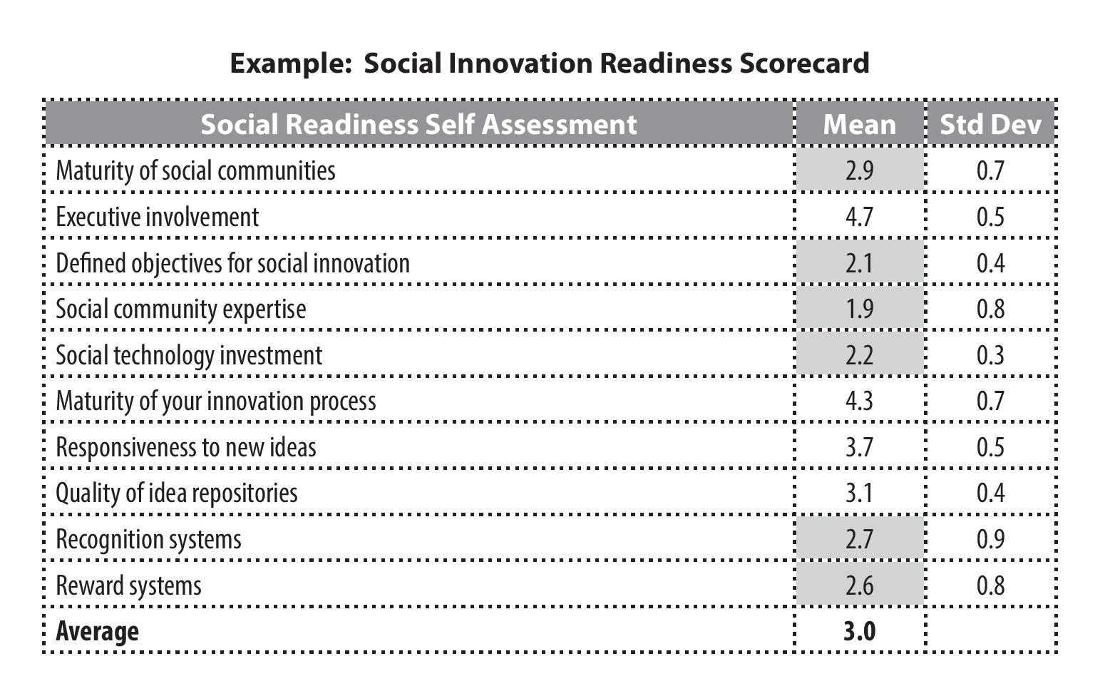Example Social Innovation Readiness Scorecard.jpg