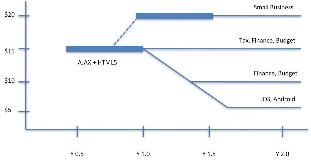 Platform Derivative Chart.jpg