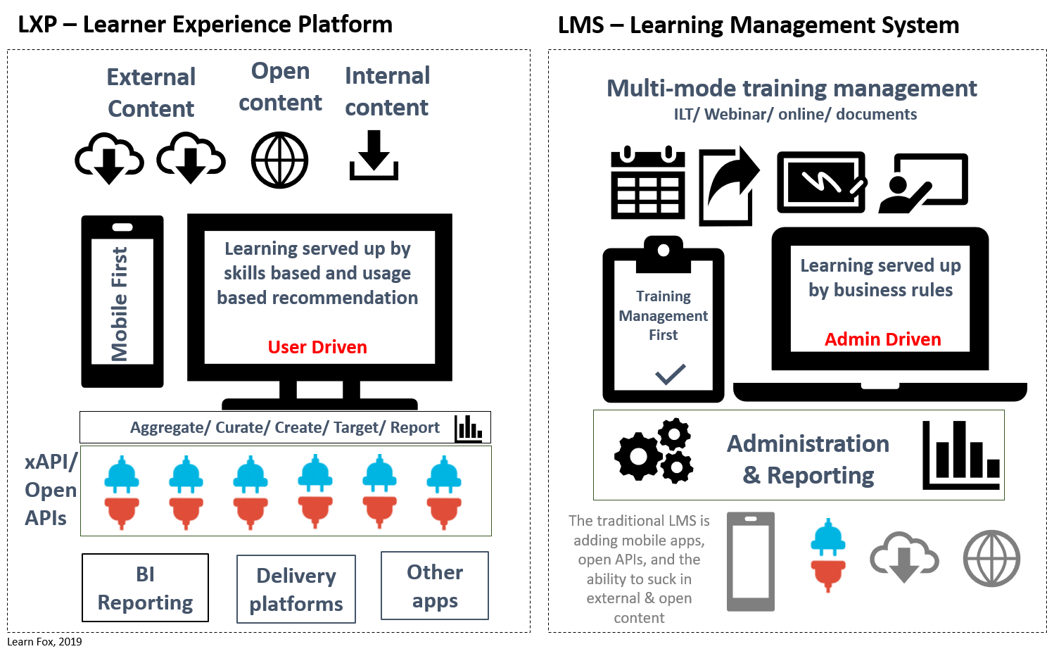 Figure 1, The LXP vs the LMS