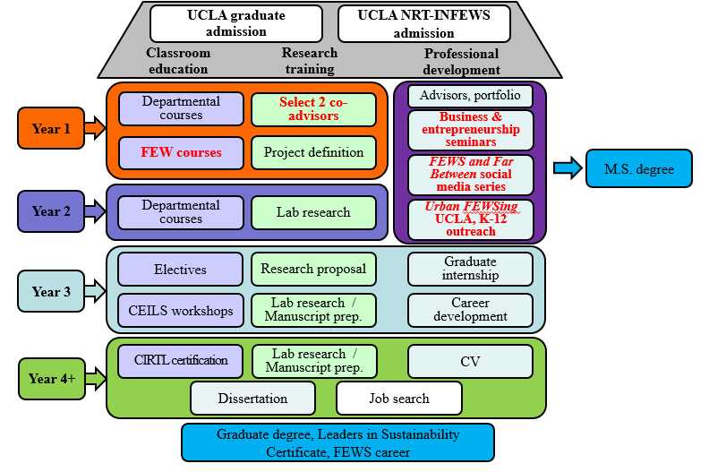 Flowchart of a UCLA M.S. or Ph.D. NRT trainee's experience.