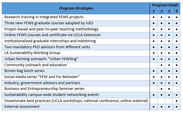 Program Strategies Chart.PNG