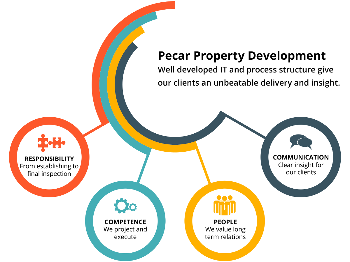 process-pecar-property-development-eng.png