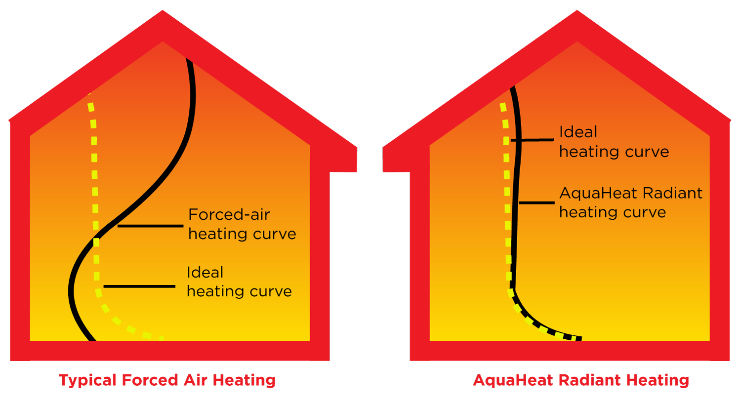 heating_curves.png