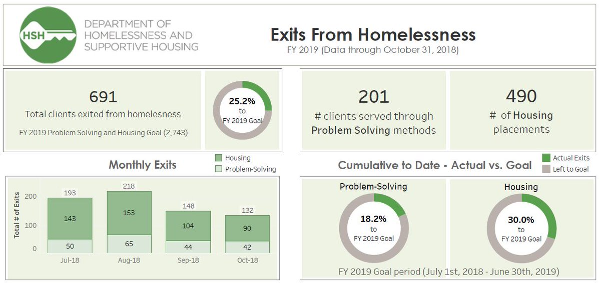 HSH Exits from homelessness.png