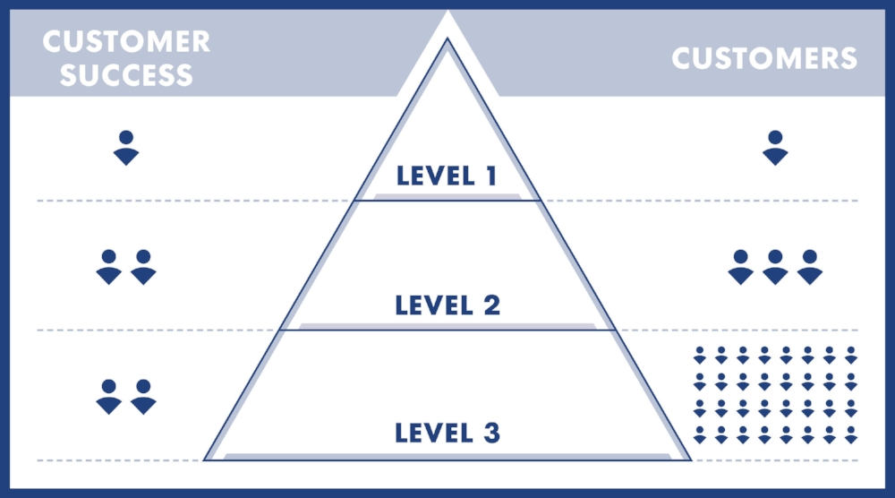 Customer Success Pyramid Graphic.jpg