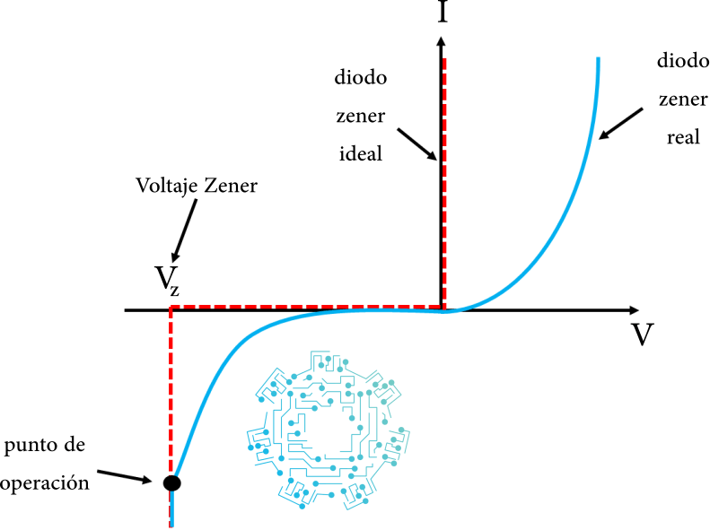 relación zener voltaje - corriente.png