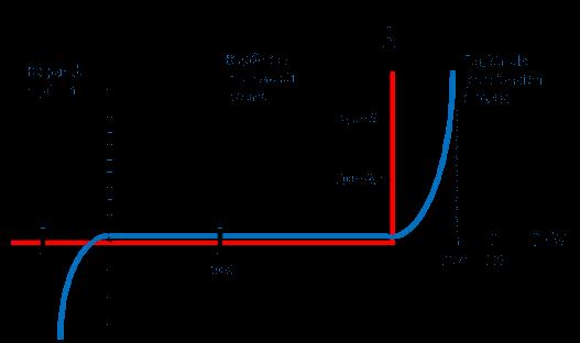 Curva Característica del Diodo.