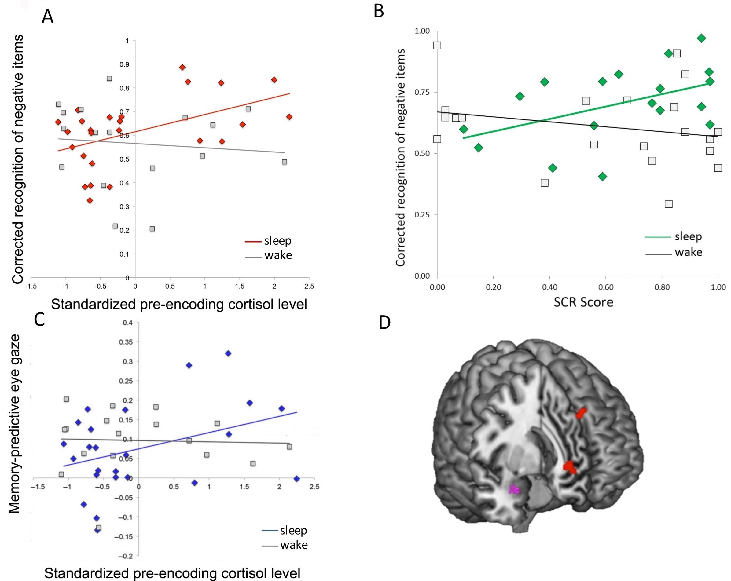Cunningham et al.,2014 (B) and Bennion et al., 2015 (A,C,D)