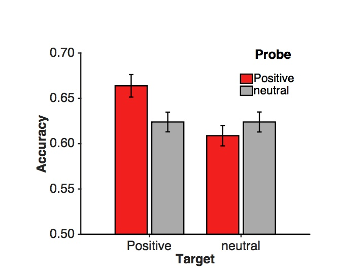Associative memory between two positive stimuli is better than for pairs including neutral stimuli (Madan & Kensinger, 2019)