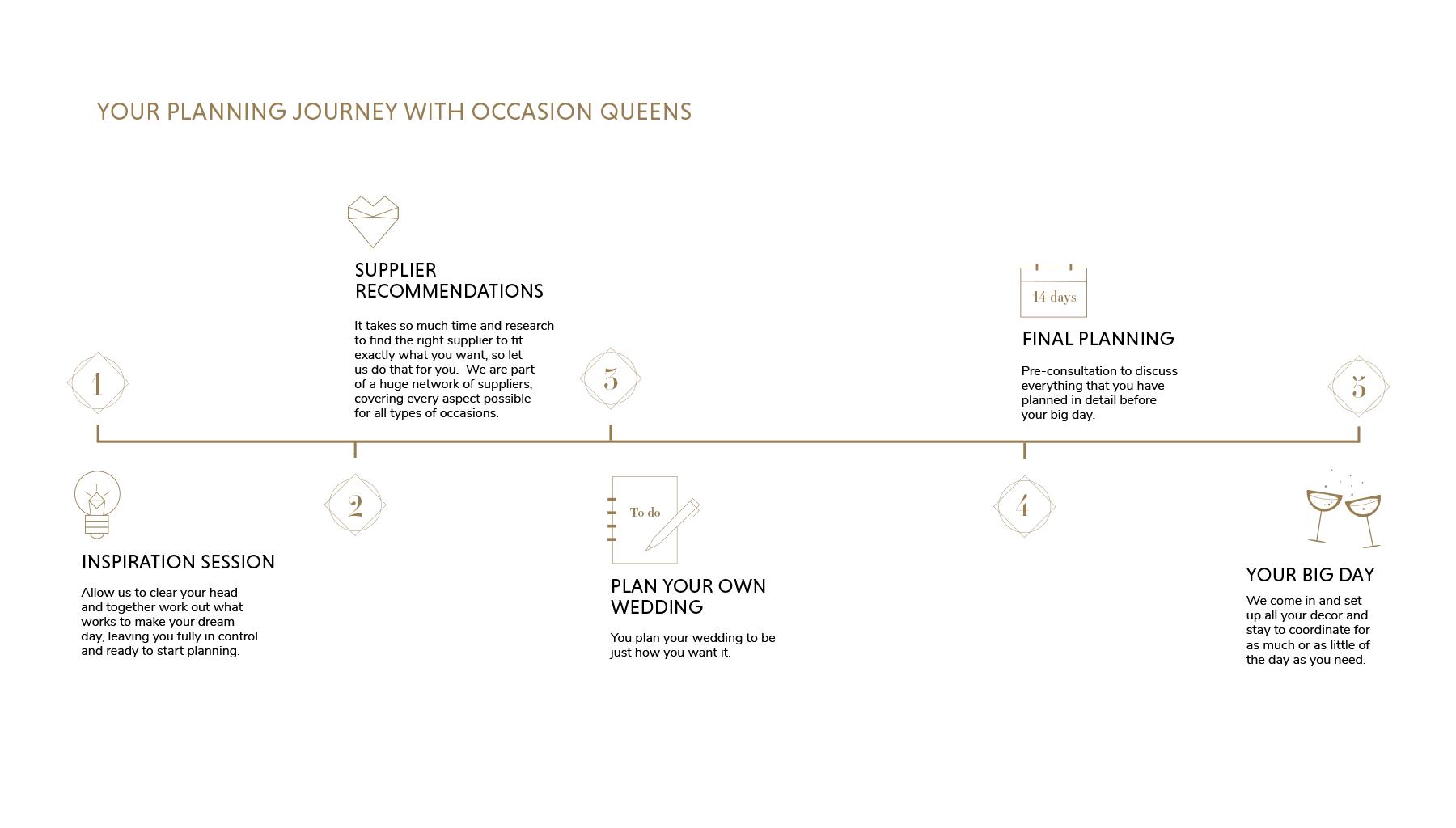 OQ-Customer-Journey-Web-1800-x-1024px-Generic.png