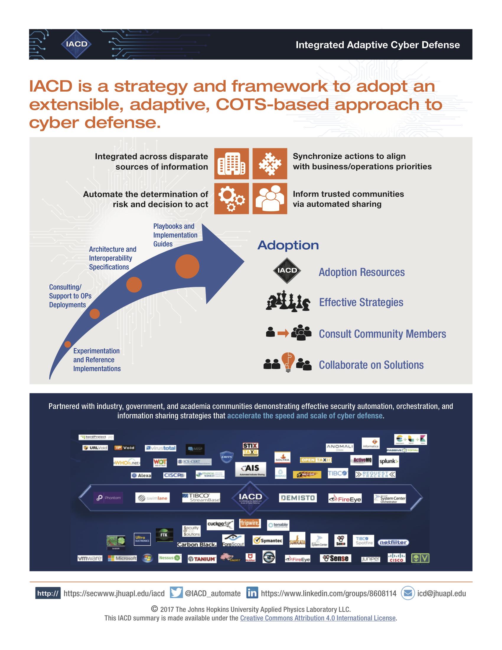 IACD One-Page Summary