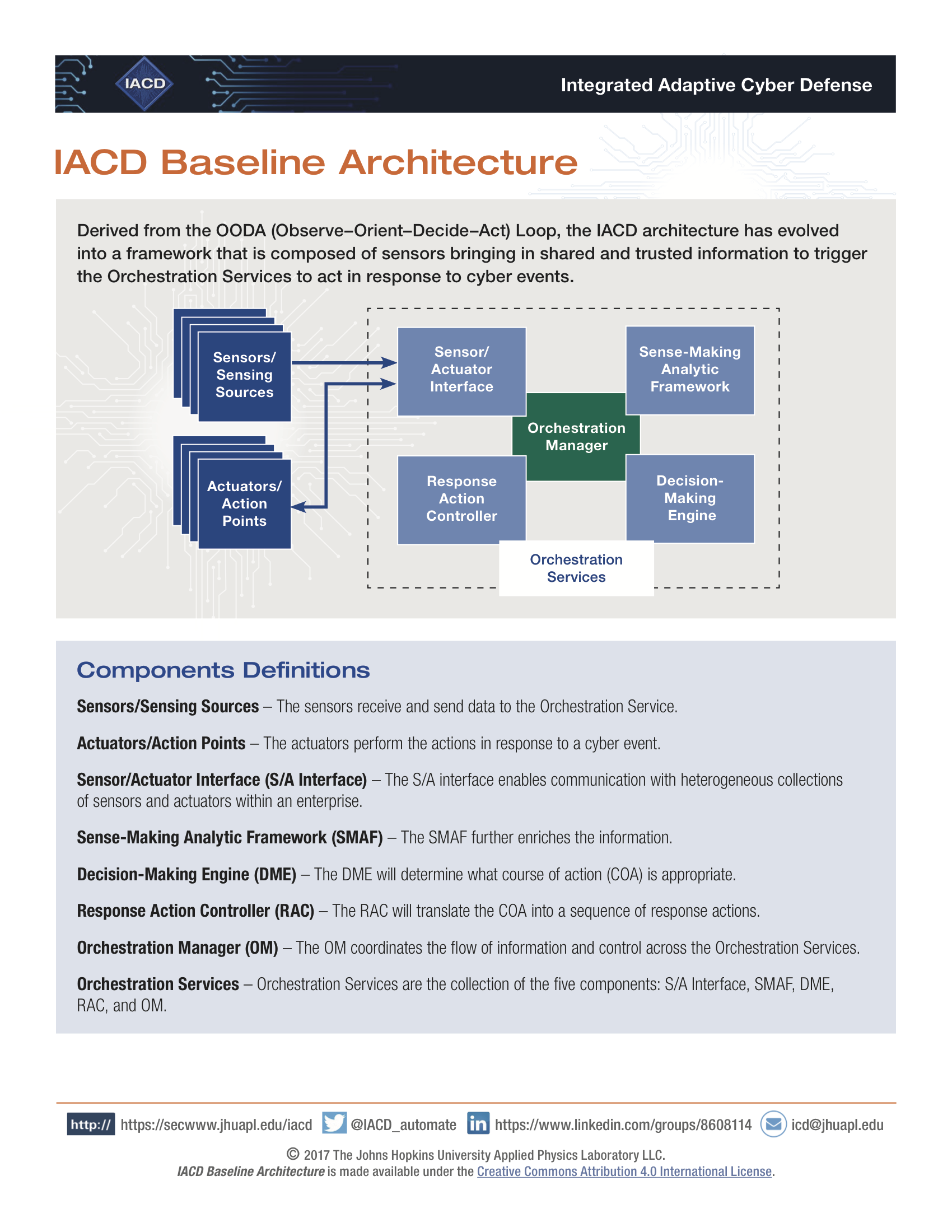 IACD Baseline Architecture