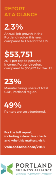Overview of key data points from the Value of Jobs coalition's 2018 Economic Check-Up, presented at Portland Business Alliance's Breakfast Forum on February. 20, 2019.
