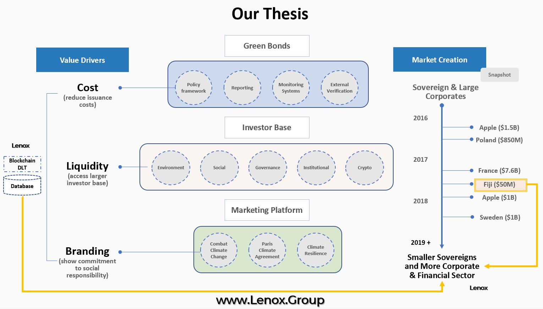 Lenox Group - Sustainable Development Financing Blockchain Platform Thesis 3.PNG