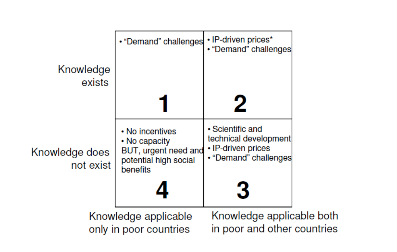 """Framework to identify missing incentive structures forthe production and distribution of knowledge.  Source: Expert Working Group on R&D. """"Research & Development Coordination& Financing."""" World Health Organization. 2010."""
