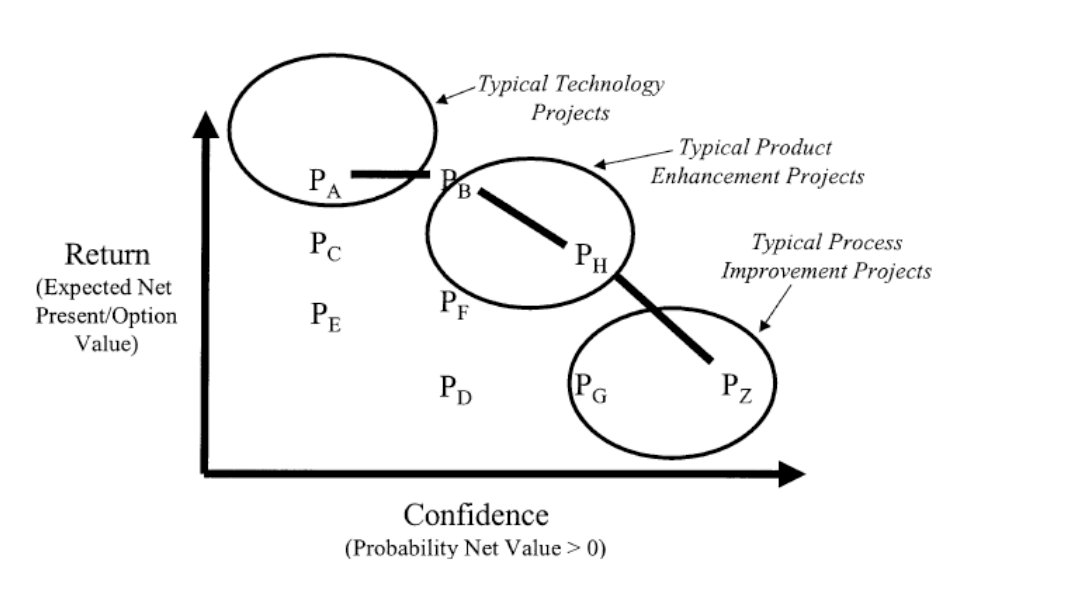 """Source: Rouse, W., and Boff, K. """"Value-Centered R&D Organizations: Ten Principles forCharacterizing, Assessing, and Managing Value."""" Systems Engineering. Vol. 7 (2). 2004."""