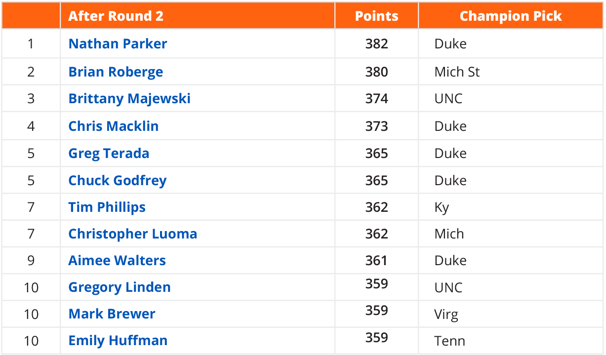 round_2_standings.png