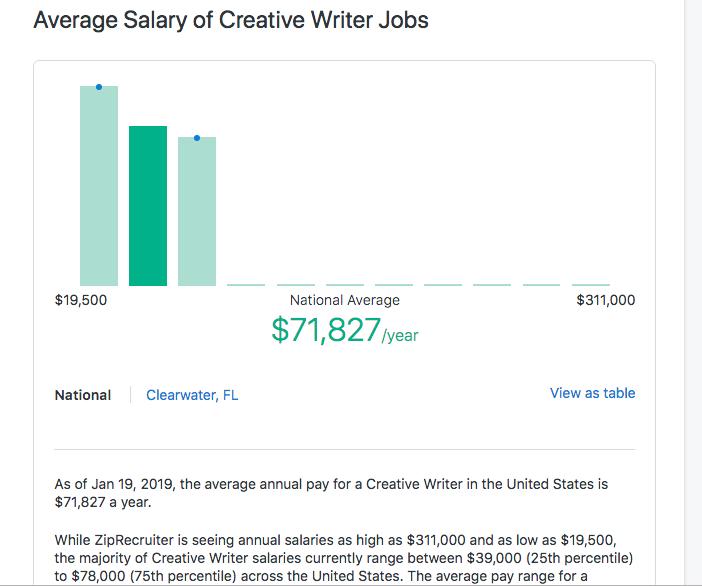 Reference: https://www.ziprecruiter.com/Salaries/Creative-Writer-Salary