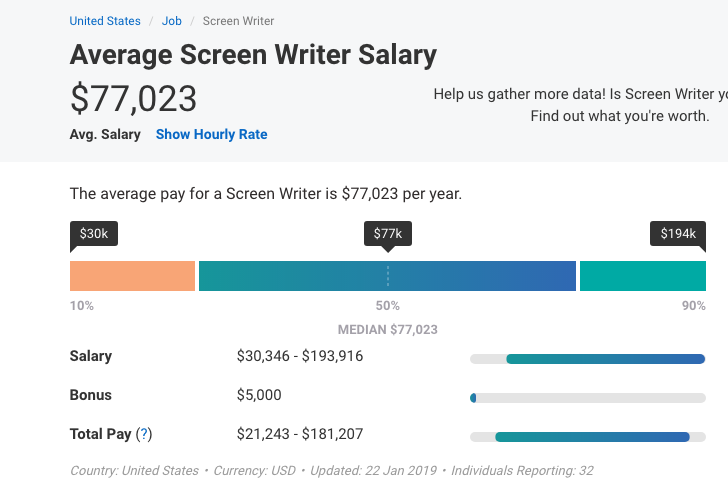 Reference: https://www.payscale.com/research/US/Job=Screen_Writer/Salary