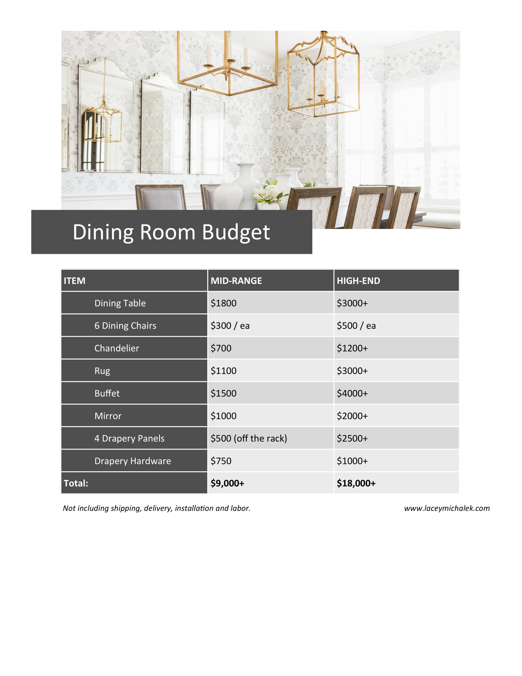 Budget Breakdown Cost of Dining Room