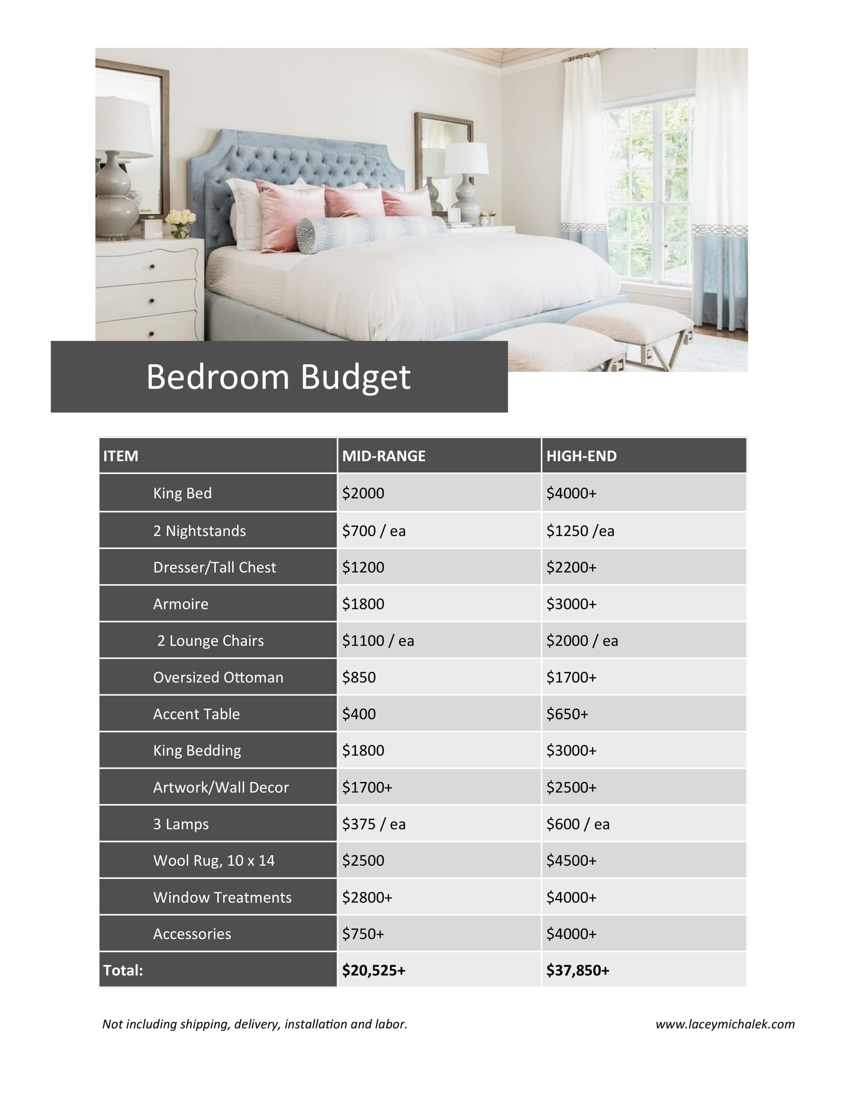 Cost to furnish bedroom budget breakdown