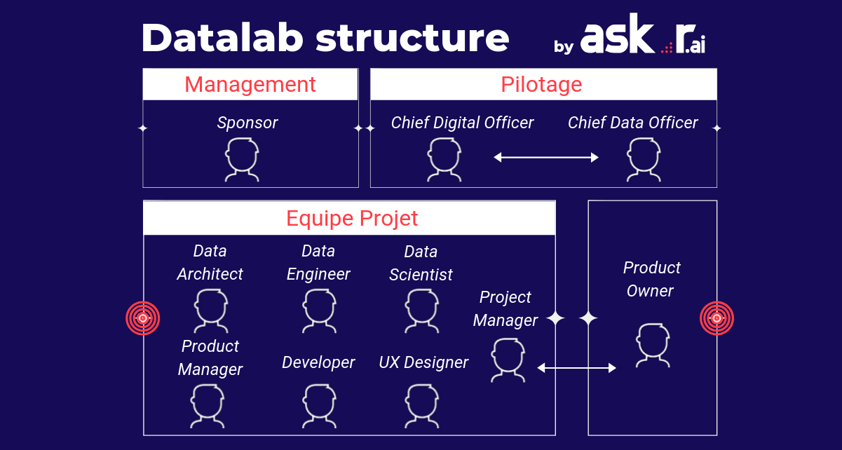 Structure possible d'un datalab