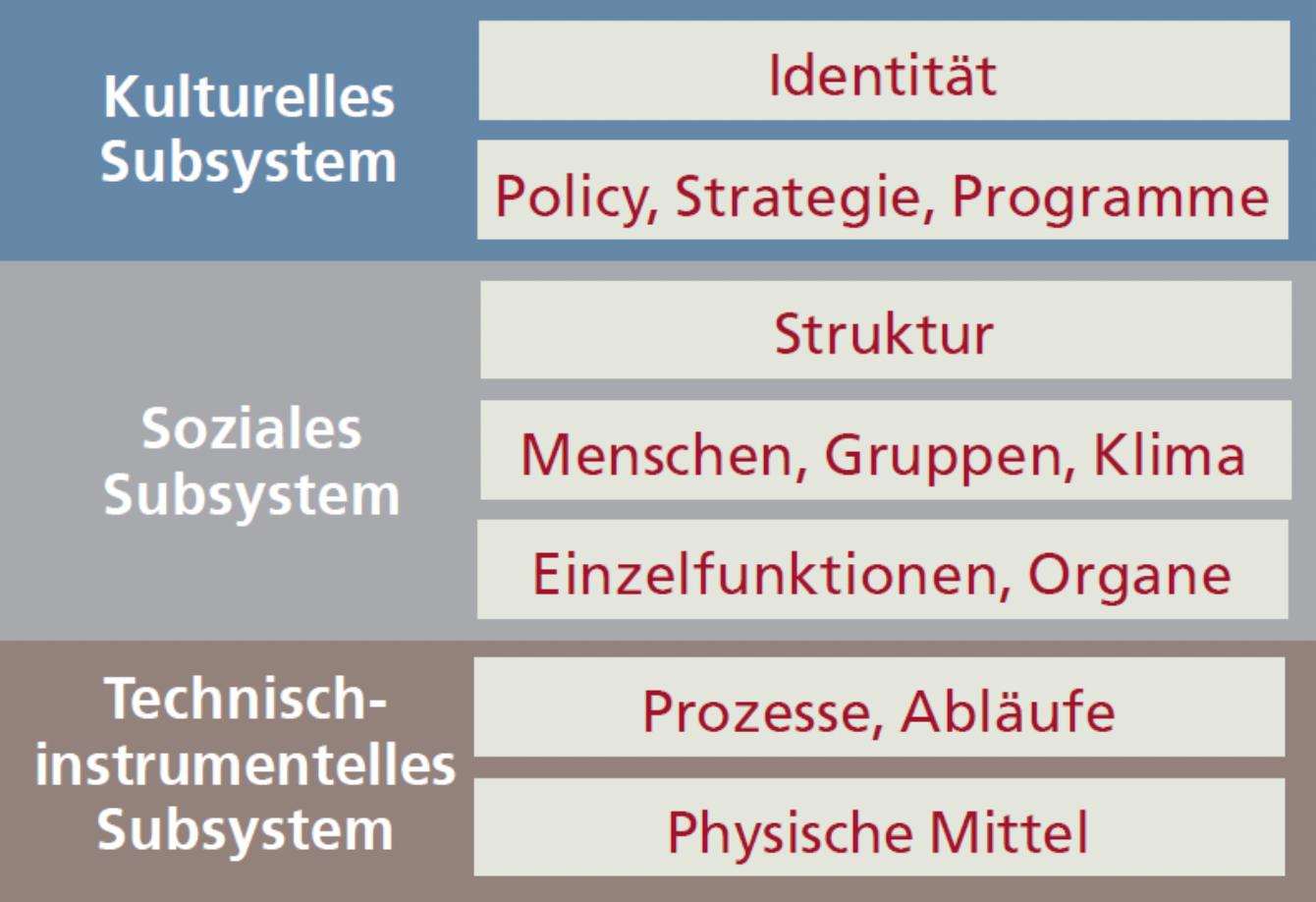 Grafik 1: Die vernetzten 7 Wesenselemente der Organisation