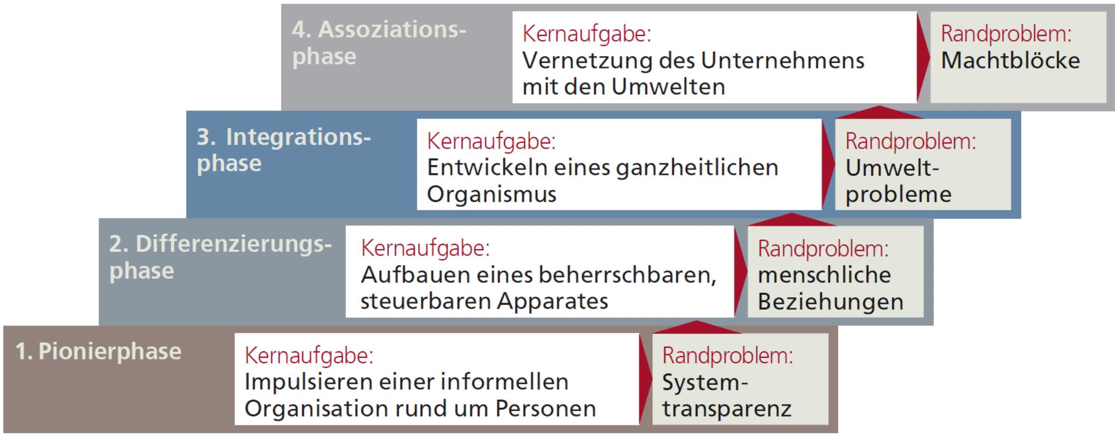 Grafik 2: Die Entwicklungsphasen von Organisationen