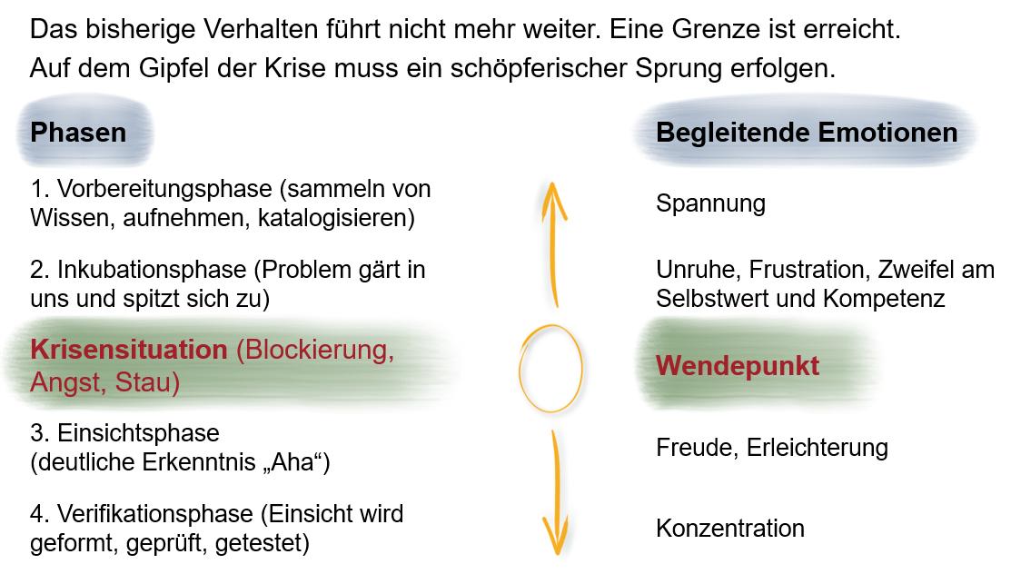 Bild_Phasenmodell_nach_Verena_Kast_Der_schöpferische_Sprung_Erika_Bergner.png