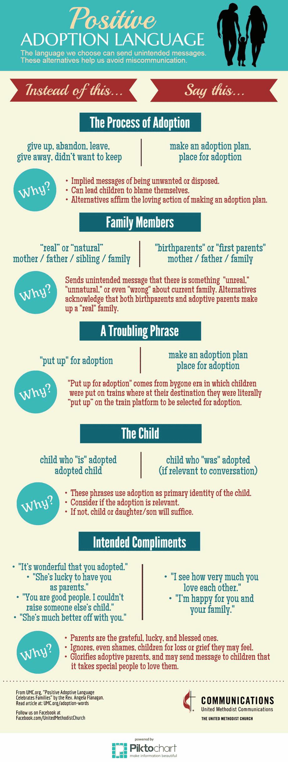 positive-adoption-language-infographic-920.png