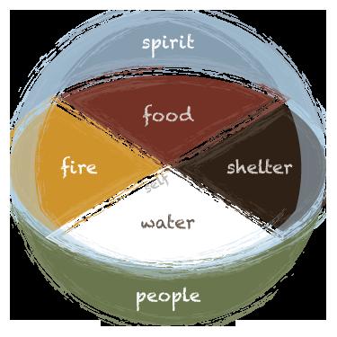 Lakota medicine wheel.png