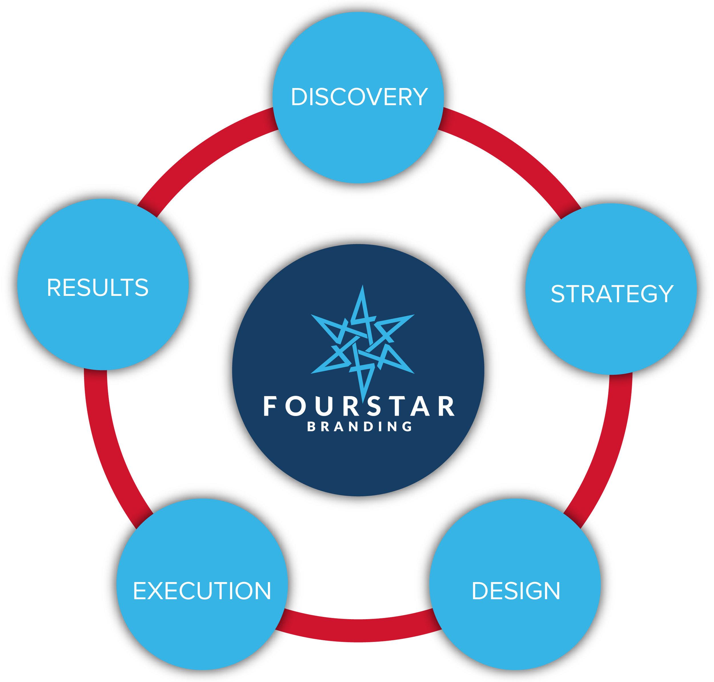 FourStarProcess-01.jpg