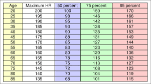 Use this chart - to find your max heart rate. Don't exceed it, please.