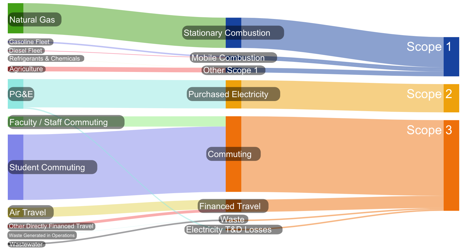 Sankey Diagram:  GHG Emissions Sources and Scopes  (click to view full size)