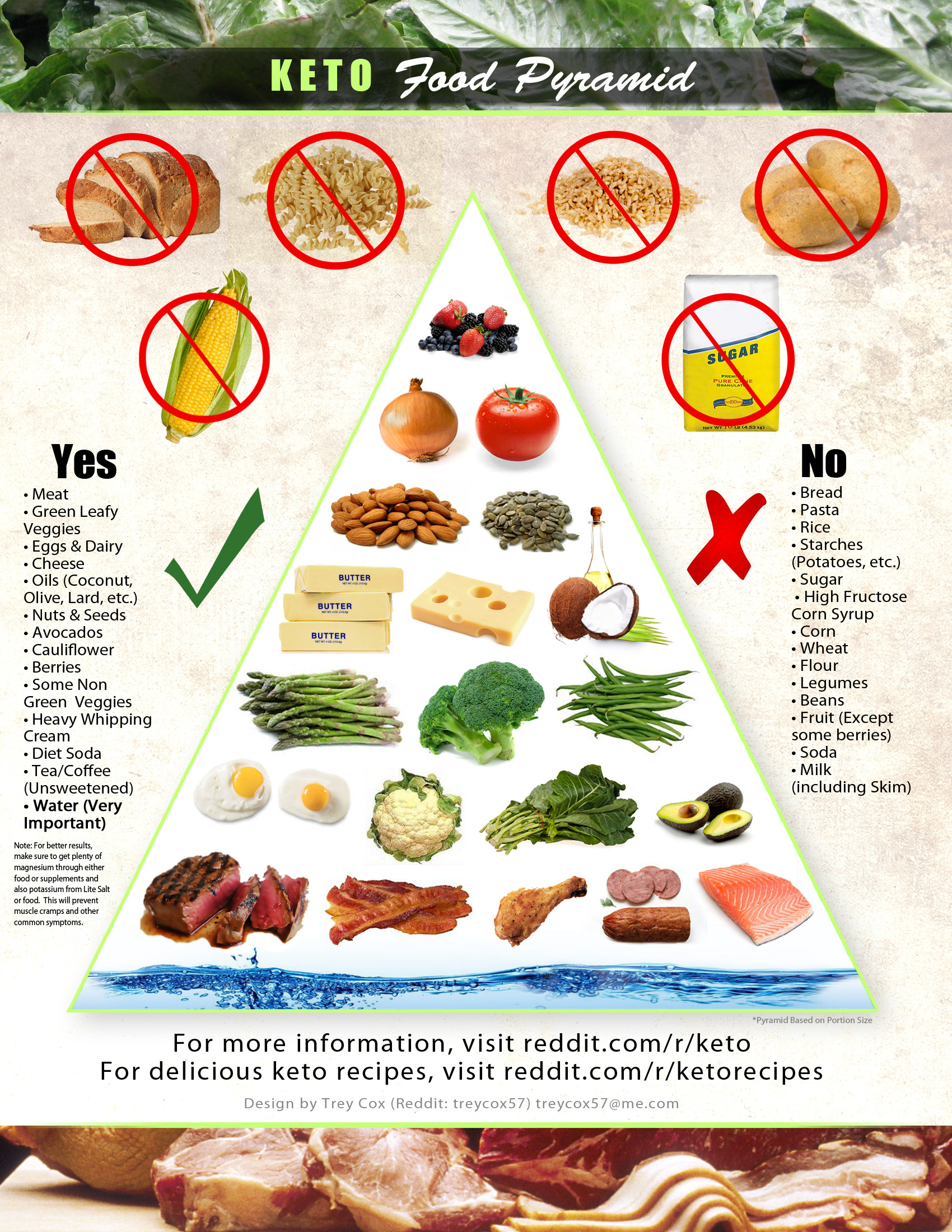 THIS IS A TERRIFIC FOOD GUIDE FROM REDDIT.COM - - SEE DESIGN NOTES FOR AUTHOR'S CREDIT
