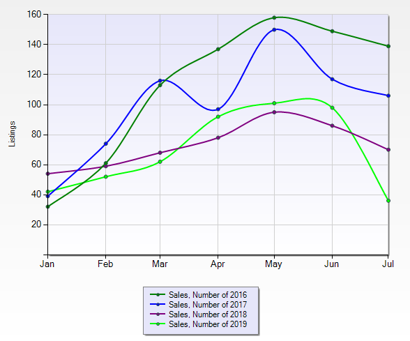 sale by month graph.PNG