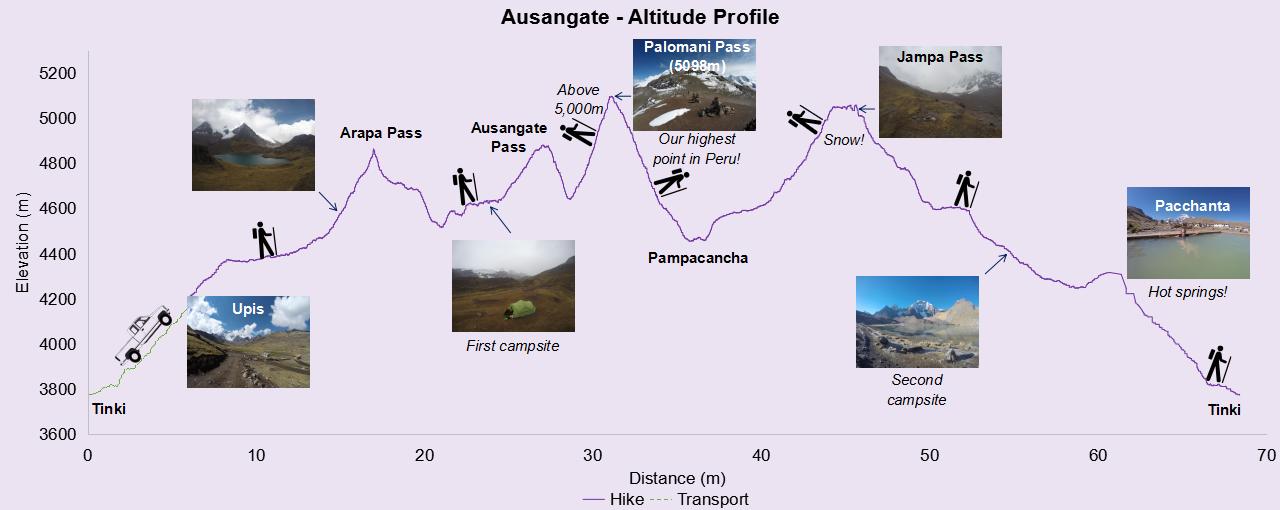 ausangate altitude.png