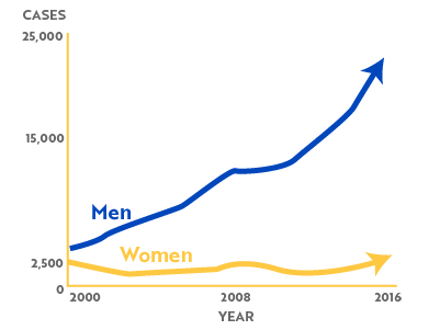 Pause_Project_prefooter_STI-Graphs_Syphilis.jpg