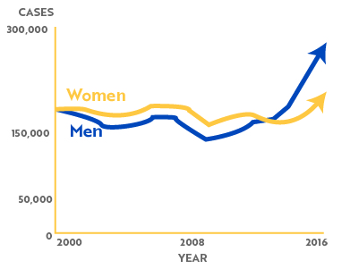 Pause_Project_prefooter_STI-Graphs_Gonorrhea.jpg