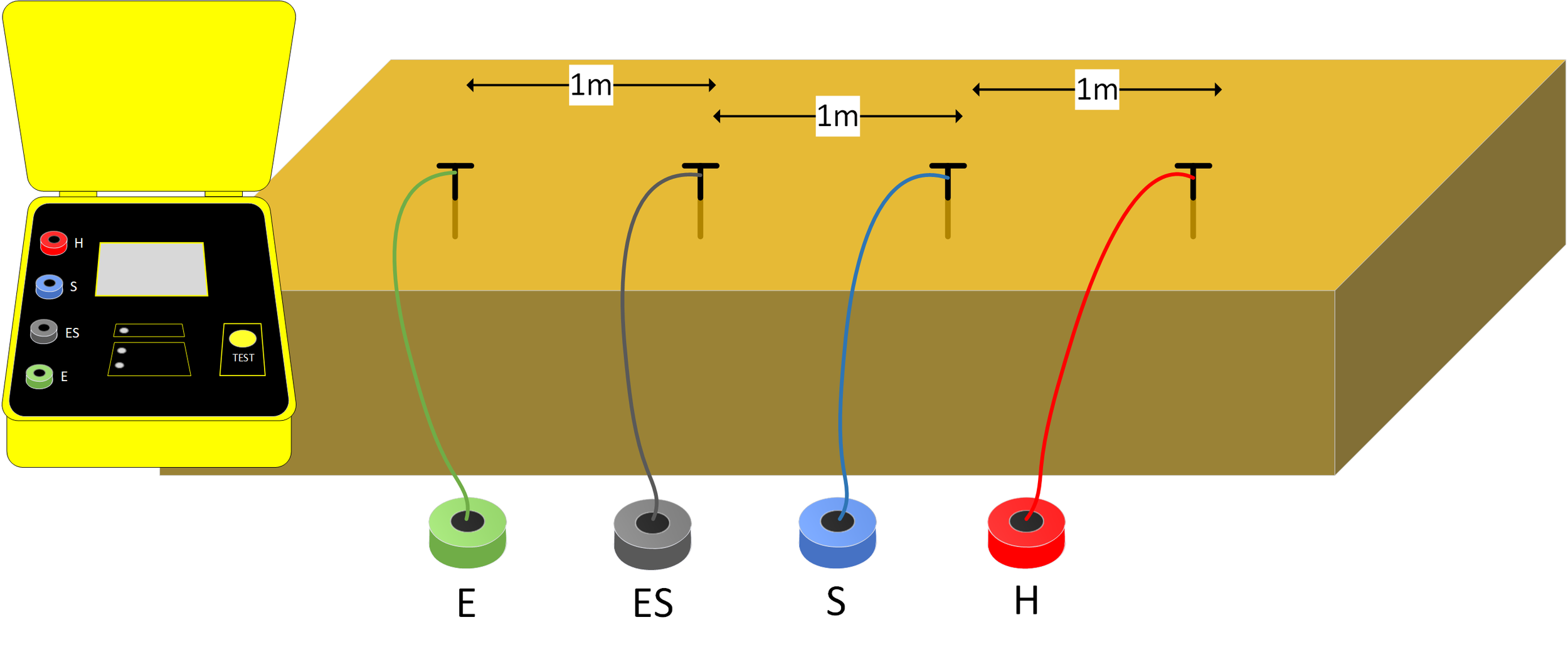 Figure 2. Soil resistivity measuring equipment set-up
