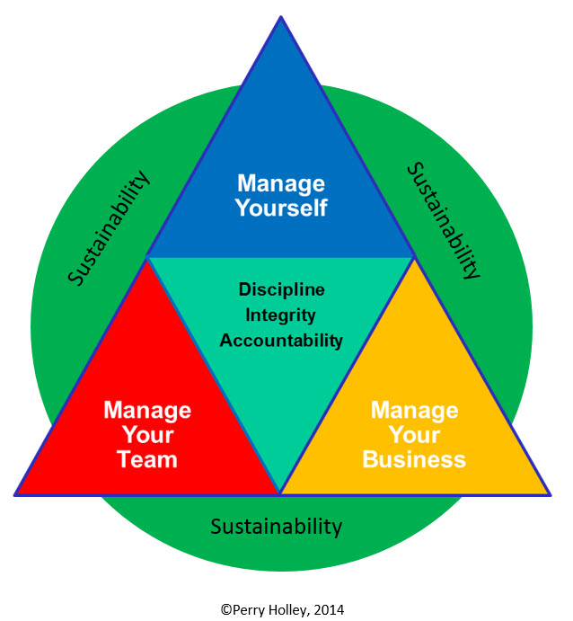 The Remarkable Manager®     - I learned early in my leadership journey that the only way I was going to accomplish the outcomes I was trying to accomplish was if other people wanted me to. I needed those I was leading to buy in and contribute to reaching the desired outcome. That's where The Remarkable Manager came from.My desire was to manage the business, but I needed the team, and team was looking at how I led myself to determine their level of buy-in. A lot of what the team could see in me came from my guiding behaviors.Click in the left nav-bar to learn more.