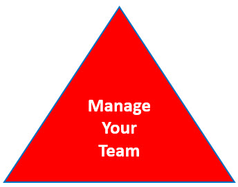 Manage Your Team - Managing the team is about leading from the front and enabling full engagement. You must be constantly evaluating the performance of every individual and be constantly providing feedback and coaching that will take your team to the next level.Managing the team also means holding people accountable for the results and outcomes that have been committed.