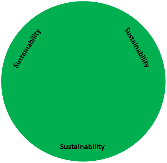 Sustainability - The secret to sustaining long term success in leadership is not to do some big thing once and hope it sticks, but to do the small things daily, consistently, over time.- Personal Development - you cannot give what you do not have!- Irreducible Minimums - set small goals, but do them daily.- Mindset matters - people are watching you all the time, your mindset determines what you are willing to do