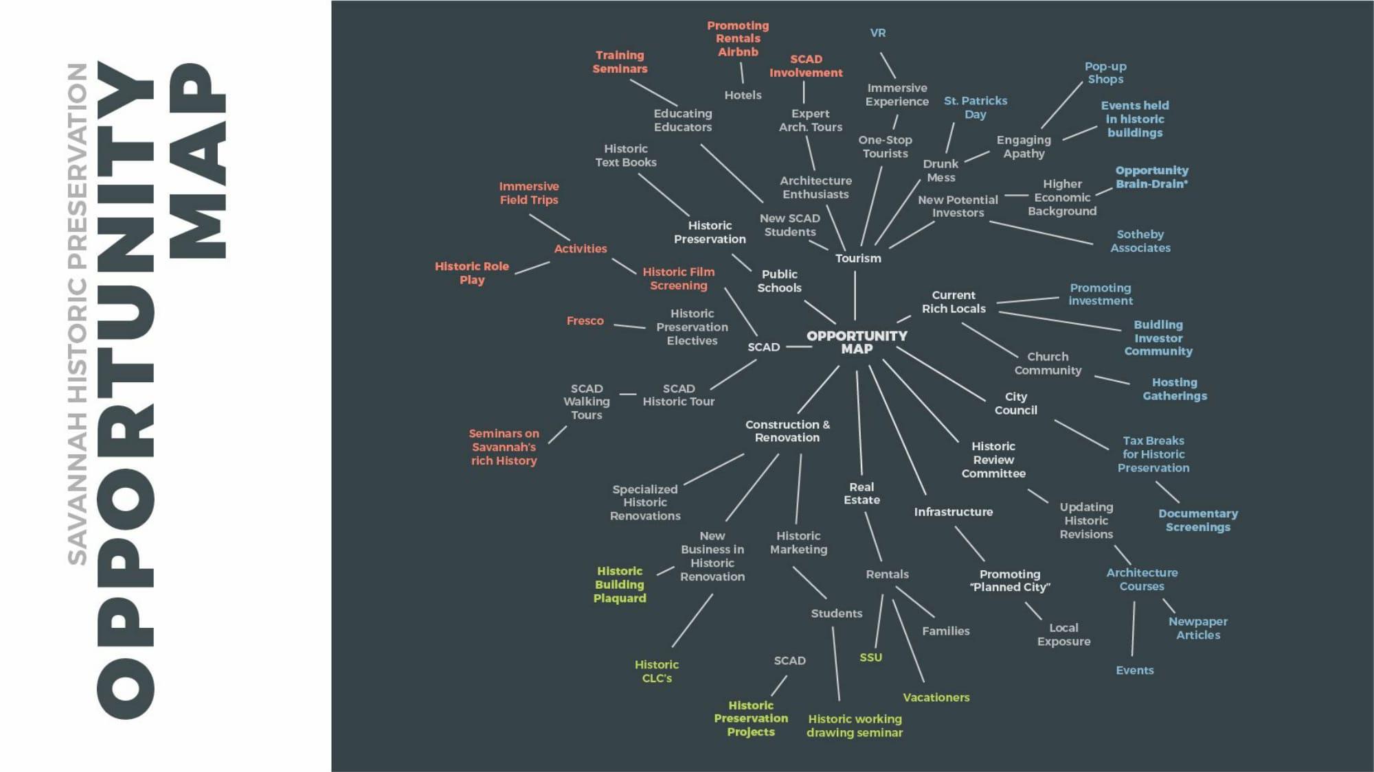 Darshini Shah Opportunity Mind Map